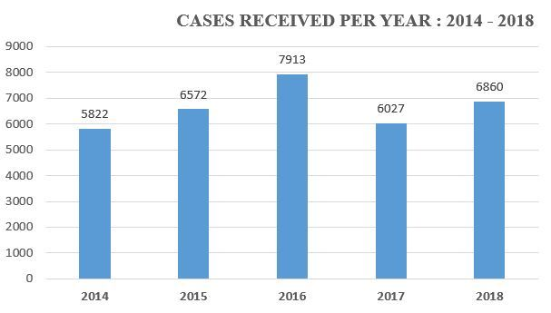 Cases Received